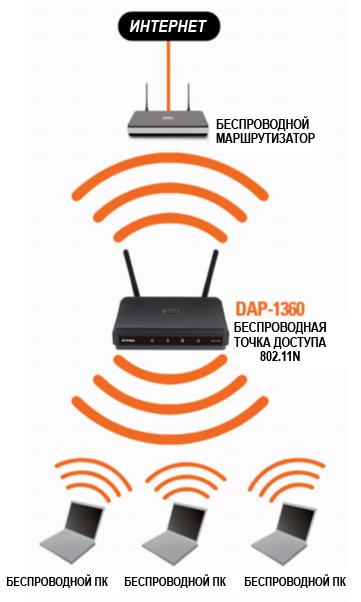 Как сделать точку доступа WiFi на